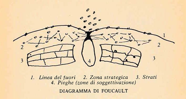 diagramma foucault schizzo (2)